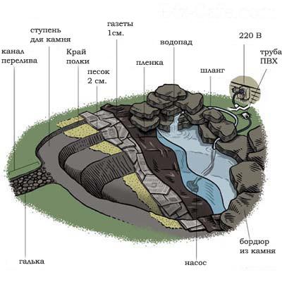 Искусственный пруд на участке, инструкция