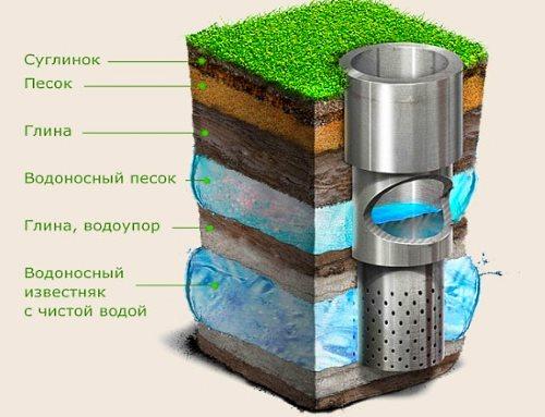 Делаем водопровод на даче