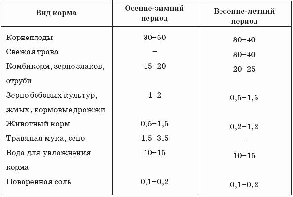 Нормы кормления и типовые рационы для нутрий