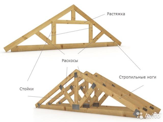 Конструкция для крыши