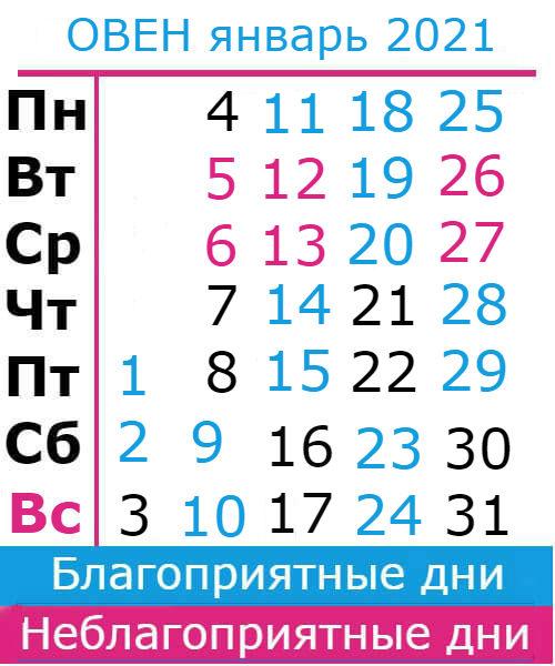 овен гороскоп на январь 2021