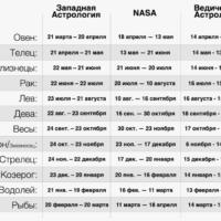 42765 Какой у вас знак Зодиака по Ведической астрологии?