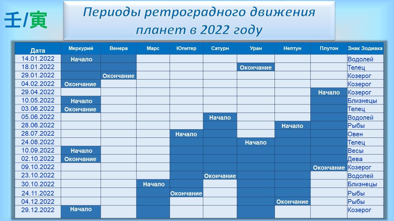 44939 Ретроградный Меркурий в 2022году