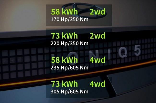 Доступные для IONIQ 5 варианты силовых установок и привода