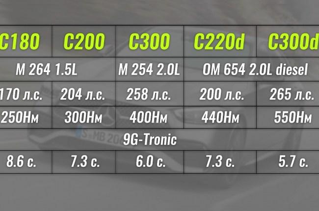 Силовые установки, доступные для Mercedes-Benz C-Class